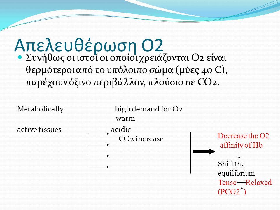 Απελευθέρωση O2 Συνήθως οι ιστοί οι οποίοι χρειάζονται Ο2 είναι θερμότεροι από το υπόλοιπο σώμα (μύες 40 C), παρέχουν όξινο περιβάλλον, πλούσιο σε CO2.