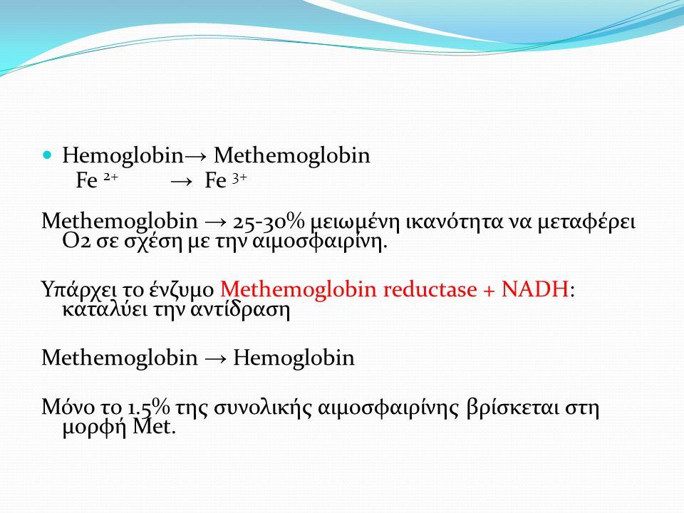 Hemoglobin → Methemoglobin Fe 2+ → Fe 3+ Methemoglobin → 25-30% μειωμένη ικανότητα να μεταφέρει Ο2 σε σχέση με την αιμοσφαιρίνη.