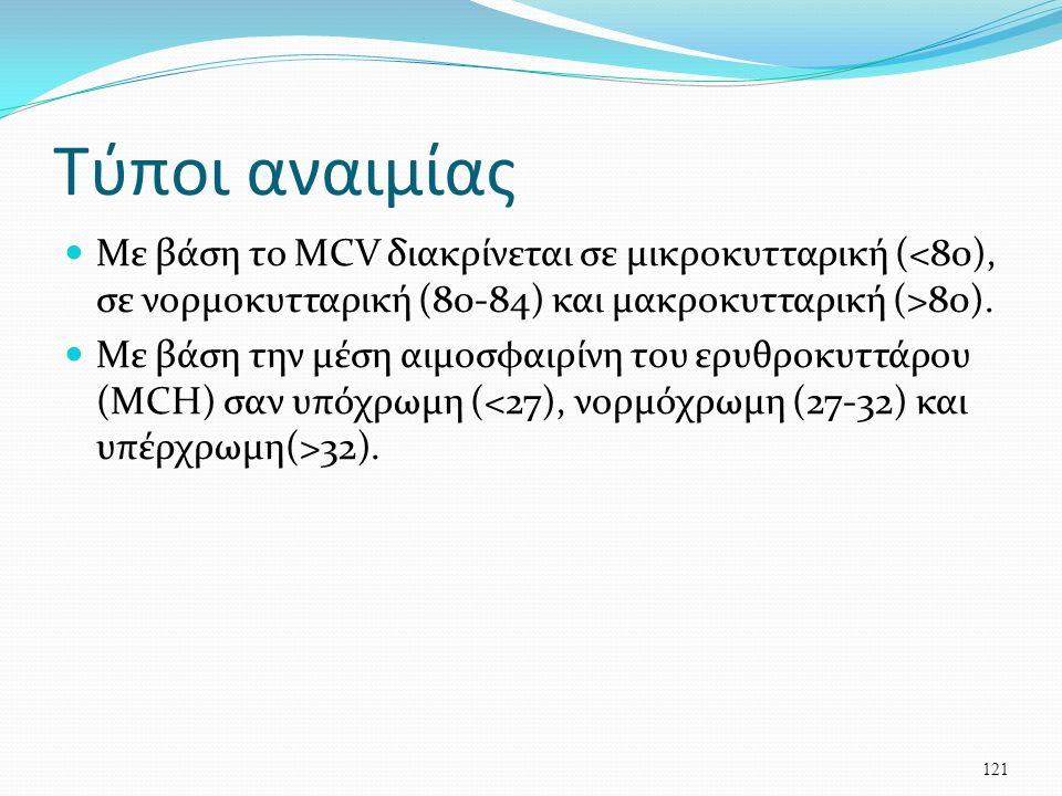 Τύποι αναιμίας Με βάση το MCV διακρίνεται σε μικροκυτταρική ( 80).
