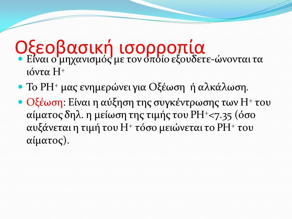 Οξεοβασική ισορροπία Είναι ο μηχανισμός με τον οποίο εξουδετε-ώνονται τα ιόντα Η + Το PH + μας ενημερώνει για Οξέωση ή αλκάλωση.