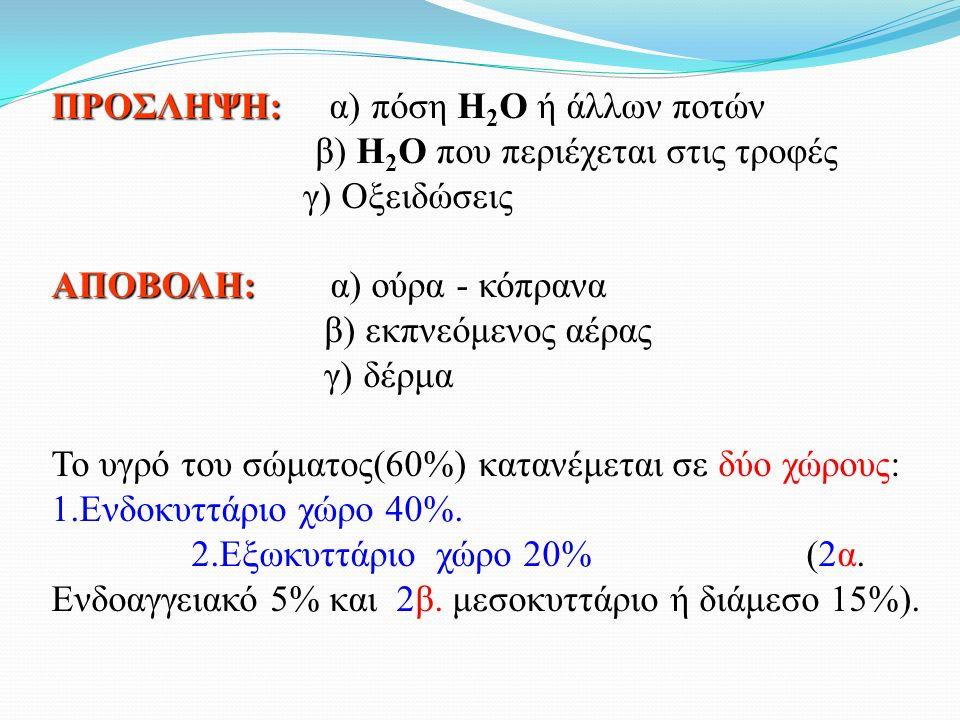 ΠΡΟΣΛΗΨΗ: ΠΡΟΣΛΗΨΗ: α) πόση Η 2 Ο ή άλλων ποτών β) Η 2 Ο που περιέχεται στις τροφές γ) Οξειδώσεις ΑΠΟΒΟΛΗ: ΑΠΟΒΟΛΗ: α) ούρα - κόπρανα β) εκπνεόμενος αέρας γ) δέρμα Το υγρό του σώματος(60%) κατανέμεται σε δύο χώρους: 1.Ενδοκυττάριο χώρο 40%.