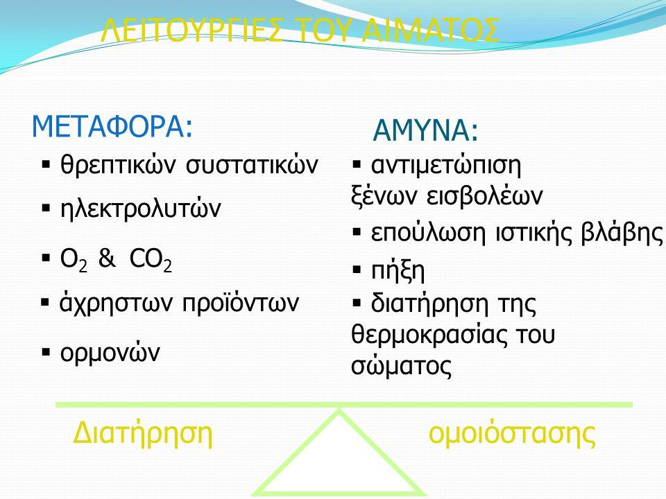 ΛΕΙΤΟΥΡΓΙΕΣ ΤΟΥ ΑΙΜΑΤΟΣ ΜΕΤΑΦΟΡΑ:  θρεπτικών συστατικών  O 2 & CO 2  άχρηστων προϊόντων  ορμονών  ηλεκτρολυτών ΑΜΥΝΑ:  αντιμετώπιση ξένων εισβολέων  επούλωση ιστικής βλάβης  πήξη  διατήρηση της θερμοκρασίας του σώματος Διατήρησηομοιόστασης