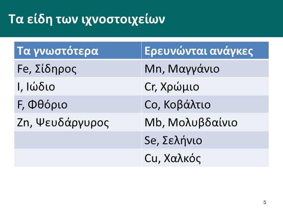 Τα είδη των ιχνοστοιχείων Τα γνωστότεραΕρευνώνται ανάγκες Fe, ΣίδηροςMn, Μαγγάνιο I, ΙώδιοCr, Χρώμιο F, ΦθόριοCo, Κοβάλτιο Zn, ΨευδάργυροςMb, Μολυβδαίνιο Se, Σελήνιο Cu, Χαλκός 5