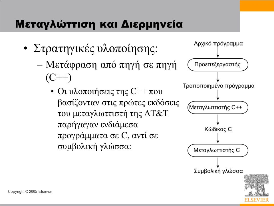 Copyright © 2005 Elsevier Μεταγλώττιση και Διερμηνεία Στρατηγικές υλοποίησης: –Μετάφραση από πηγή σε πηγή (C++) Οι υλοποιήσεις της C++ που βασίζονταν στις πρώτες εκδόσεις του μεταγλωττιστή της AT&T παρήγαγαν ενδιάμεσα προγράμματα σε C, αντί σε συμβολική γλώσσα: