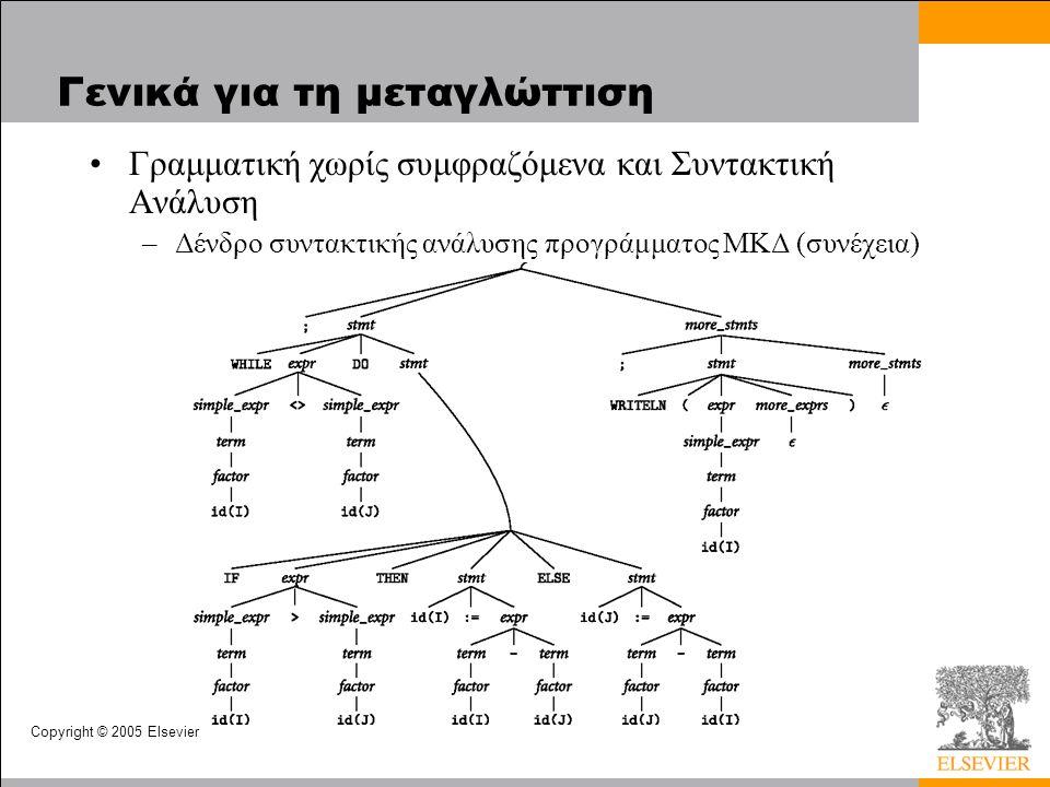 Copyright © 2005 Elsevier Γενικά για τη μεταγλώττιση Γραμματική χωρίς συμφραζόμενα και Συντακτική Ανάλυση –Δένδρο συντακτικής ανάλυσης προγράμματος ΜΚ