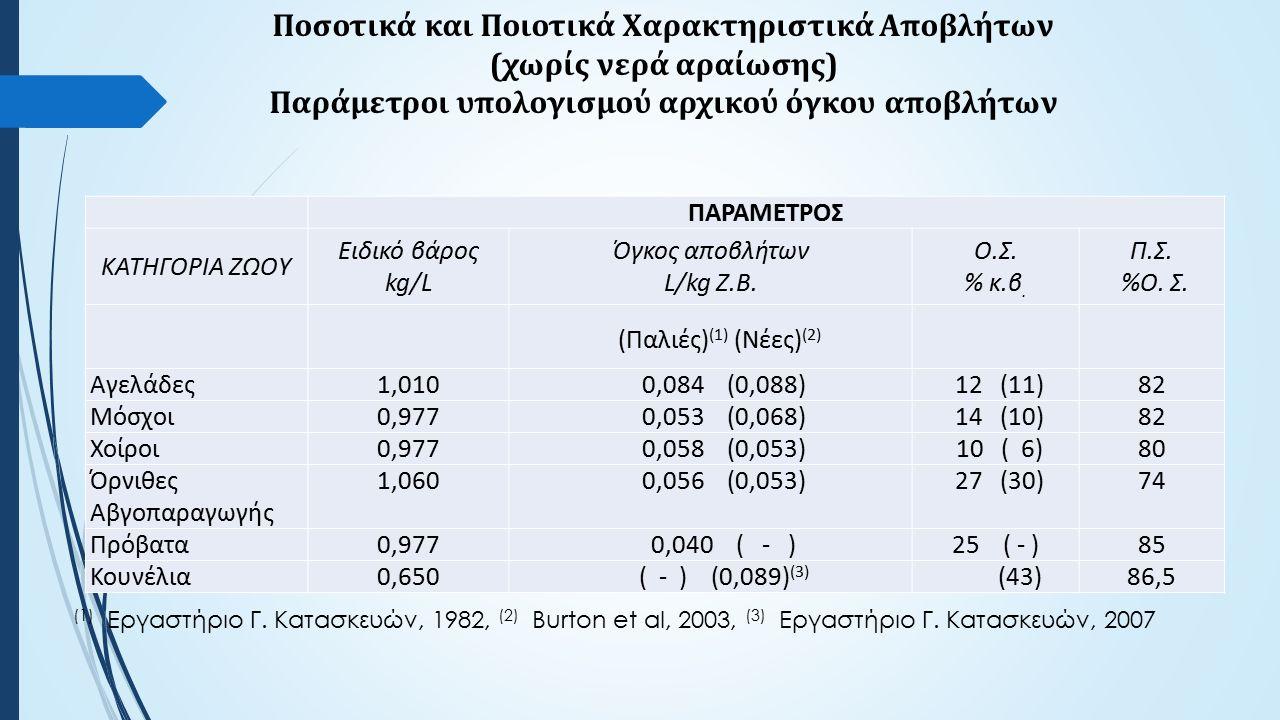 Ποσοτικά και Ποιοτικά Χαρακτηριστικά Αποβλήτων (χωρίς νερά αραίωσης) Παράμετροι υπολογισμού αρχικού όγκου αποβλήτων ΠΑΡΑΜΕΤΡΟΣ ΚΑΤΗΓΟΡΙΑ ΖΩΟΥ Ειδικό βάρος kg/L Όγκος αποβλήτων L/kg Ζ.Β.