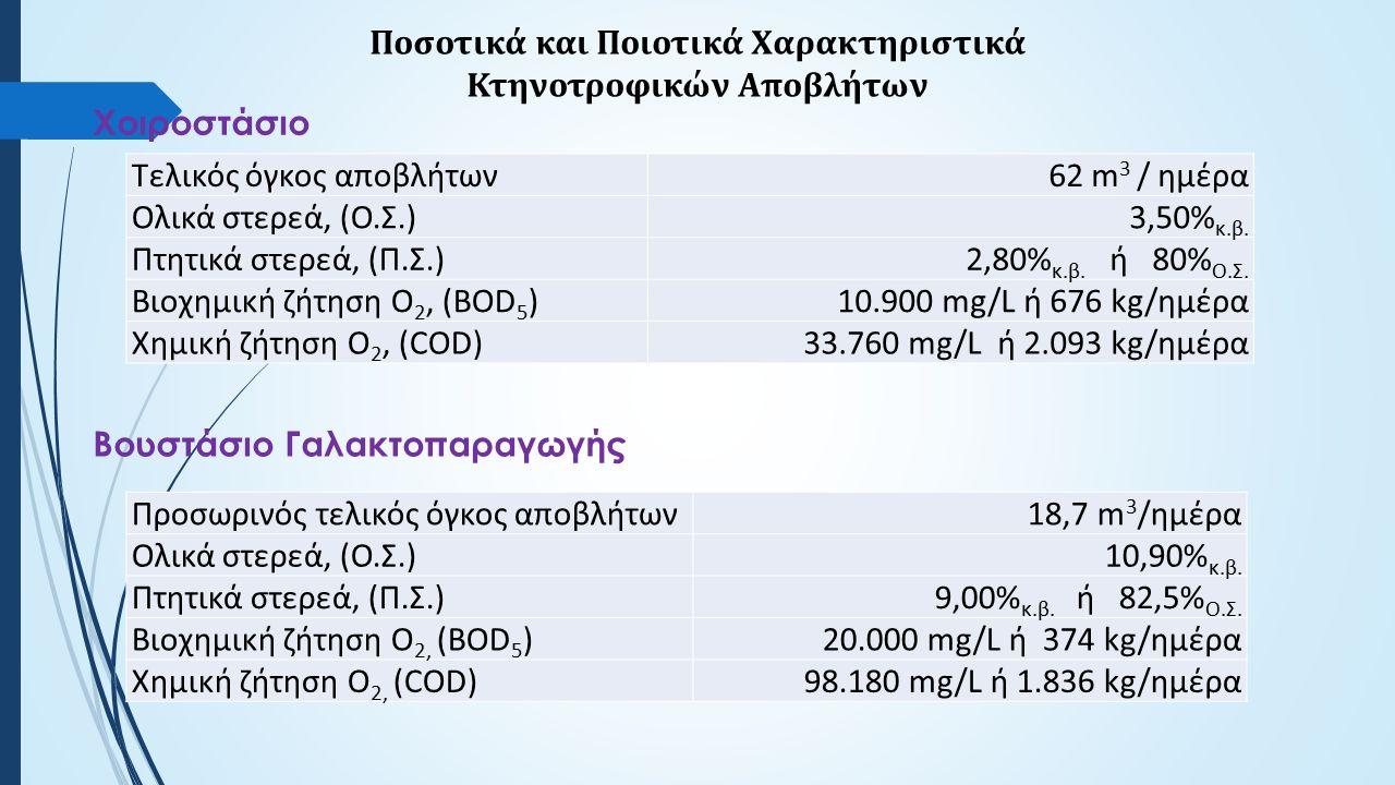 Τελικός όγκος αποβλήτων62 m 3 / ημέρα Ολικά στερεά, (Ο.Σ.)3,50% κ.β.