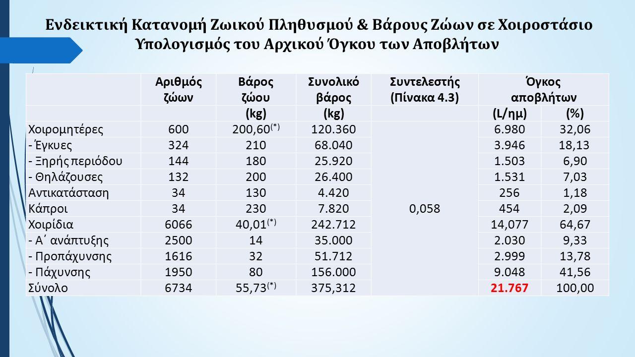 Ενδεικτική Κατανομή Ζωικού Πληθυσμού & Βάρους Ζώων σε Χοιροστάσιο Υπολογισμός του Αρχικού Όγκου των Αποβλήτων Αριθμός ζώων Βάρος ζώου Συνολικό βάρος Συντελεστής (Πίνακα 4.3) Όγκος αποβλήτων (kg) (L/ημ)(%) Χοιρομητέρες600200,60 (*) 120.360 0,058 6.98032,06 - Έγκυες32421068.0403.946 18,13 - Ξηρής περιόδου14418025.9201.5036,90 - Θηλάζουσες13220026.4001.5317,03 Αντικατάσταση341304.4202561,18 Κάπροι342307.8204542,09 Χοιρίδια606640,01 (*) 242.71214,07764,67 - Α΄ ανάπτυξης25001435.0002.0309,33 - Προπάχυνσης16163251.7122.99913,78 - Πάχυνσης195080156.0009.04841,56 Σύνολο673455,73 (*) 375,31221.767100,00