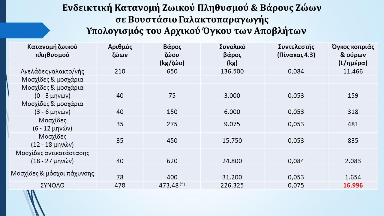 Kατανομή ζωικού πληθυσμού Αριθμός ζώων Βάρος ζώου Συνολικό βάρος Συντελεστής (Πίνακας 4.3) Όγκος κοπριάς & ούρων (kg/ζώο)(kg) (L/ημέρα) Αγελάδες γαλακτο/γής210210650650136.5000,08411.466 Μοσχίδες & μοσχάρια (0 - 3 μηνών) 40 75 3.000 0,053 159 Μοσχίδες & μοσχάρια (3 - 6 μηνών) 40 150 6.000 0,053 318 Μοσχίδες (6 - 12 μηνών) 35352759.0750,053481 Μοσχίδες (12 - 18 μηνών) 353545015.7500,053835 Μοσχίδες αντικατάστασης (18 - 27 μηνών) 40 620 620 24.800 0,084 2.083 Μοσχίδες & μόσχοι πάχυνσης 78 78 400 31.200 0,053 1.654 ΣΥΝΟΛΟ478473,48 (*) 226.3250,07516.996 Ενδεικτική Κατανομή Ζωικού Πληθυσμού & Βάρους Ζώων σε Βουστάσιο Γαλακτοπαραγωγής Υπολογισμός του Αρχικού Όγκου των Αποβλήτων