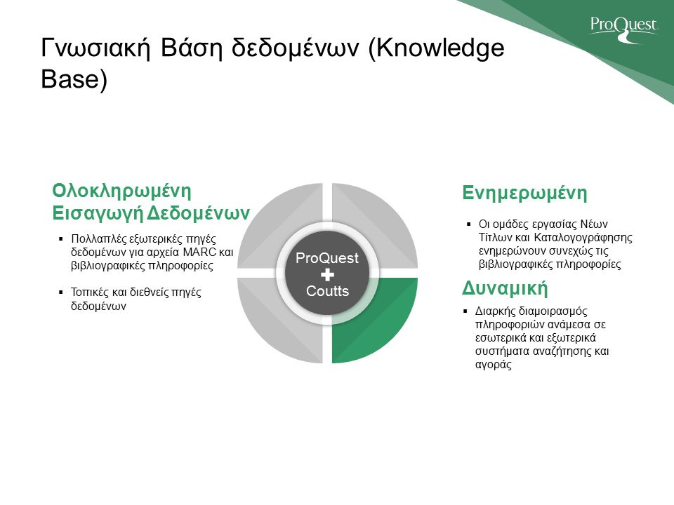 Γνωσιακή Βάση δεδομένων (Knowledge Base) ProQuest Coutts Ολοκληρωμένη Εισαγωγή Δεδομένων  Πολλαπλές εξωτερικές πηγές δεδομένων για αρχεία MARC και βιβλιογραφικές πληροφορίες  Τοπικές και διεθνείς πηγές δεδομένων Ενημερωμένη  Οι ομάδες εργασίας Νέων Τίτλων και Καταλογογράφησης ενημερώνουν συνεχώς τις βιβλιογραφικές πληροφορίες Δυναμική  Διαρκής διαμοιρασμός πληροφοριών ανάμεσα σε εσωτερικά και εξωτερικά συστήματα αναζήτησης και αγοράς