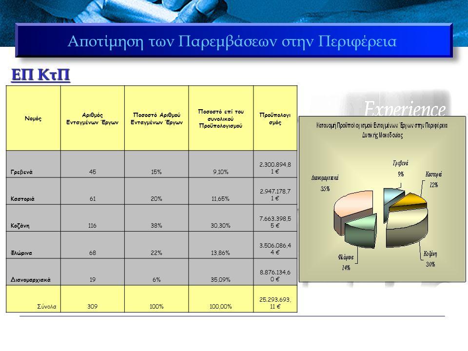 Αποτίμηση των Παρεμβάσεων στην Περιφέρεια ΆξοναςΜέτρο Αριθμός ενταγμένων έργων Ποσό Σύνολο συμμετοχής Άξονα 1 ΠΑΙΔΕΙΑ ΚΑΙ ΠΟΛΙΤΙΣΜΟΣ 1.11473.309.805,00 € 4.791.191,88 € 1.2241.481.386,88 € 2 ΕΞΥΠΗΡΕΤΗΣ Η ΤΟΥ ΠΟΛΙΤΗ ΚΑΙ ΒΕΛΤΙΩΣΗ ΤΗΣ ΠΟΙΟΤΗΤΑΣ ΖΩΗΣ 2.13224.545,91 € 13.000.070,42 € 2.25210.767.146,14 € 2.324571.671,89 € 2.410732.501,00 € 2.524667.444,66 € 2.6236.760,82 € 3 ΑΝΑΠΤΥΞΗ ΚΑΙ ΑΠΑΣΧΟΛΗΣΗ 3.251.508.502,62 € 5.540.270,62 € 3.463.662.768,00 € 3.54369.000,00 € 4 ΕΠΙΚΟΙΝΩΝΙ ΕΣ 4.261.835.452,50 € 55.1194.400,00 € 126.707,69 € ΤΕΧΝΙΚΗ ΒΟΗΘΕΙΑ5.3 1 32.307,69 € Σύνολο30925.293.693,11 €