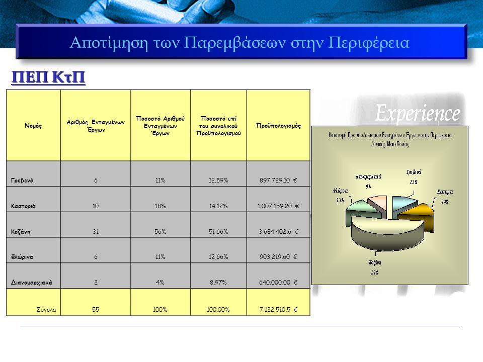 Αποτίμηση των Παρεμβάσεων στην Περιφέρεια ΠΕΠ ΚτΠ Νομός Αριθμός Ενταγμένων Έργων Ποσοστό Αριθμού Ενταγμένων Έργων Ποσοστό επί του συνολικού Προϋπολογισμού Προϋπολογισμός Γρεβενά611%12,59%897.729,10 € Καστοριά1018%14,12%1.007.159,20 € Κοζάνη3156%51,66%3.684.402,6 € Φλώρινα611%12,66%903.219,60 € Διανομαρχιακά24%8,97%640.000,00 € Σύνολα55100%100,00%7.132.510,5 €