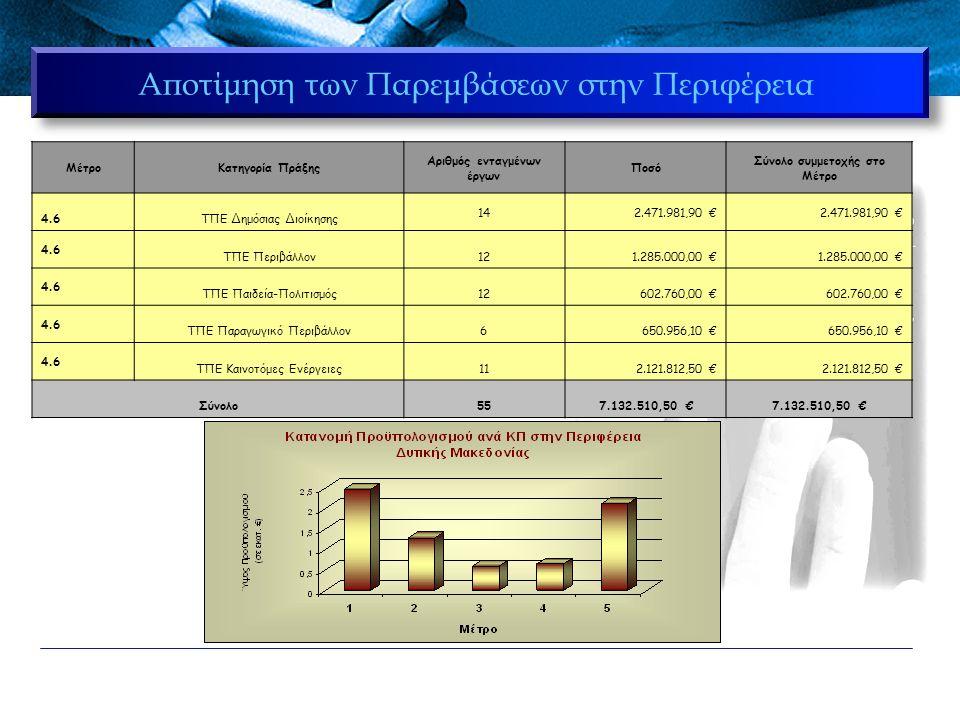Κρίσιμα σημεία κατά την υλοποίηση  Θετικά Σημεία 1ο σημείο : Μεγάλη απήχηση στους Φορείς της Δυτικής Μακεδονίας 1ο σημείο : Μεγάλη απήχηση στους Φορείς της Δυτικής Μακεδονίας 2ο σημείο : Αύξηση του Π/Υ του ΕΣ της Περιφέρειας (19%) (28,4 m  33,8 m) 2ο σημείο : Αύξηση του Π/Υ του ΕΣ της Περιφέρειας (19%) (28,4 m  33,8 m) Αύξηση των Διαθέσιμων Πόρων του Μέτρου του ΠΕΠ (25%) (5,8 m  7,4 m) Αύξηση των Διαθέσιμων Πόρων του Μέτρου του ΠΕΠ (25%) (5,8 m  7,4 m) 3ο σημείο : Μεγάλος αριθμός έργων (55  83) στην Περιφέρεια 3ο σημείο : Μεγάλος αριθμός έργων (55  83) στην Περιφέρεια  Αρνητικά Σημεία Αδυναμία Φορέων να υλοποιήσουν σύνθετα έργα Πληροφορικής Αδυναμία Φορέων να υλοποιήσουν σύνθετα έργα Πληροφορικής Η μη ύπαρξη Τεχνικού Συμβούλου για την υποστήριξη των Φορέων Η μη ύπαρξη Τεχνικού Συμβούλου για την υποστήριξη των Φορέων Η μη ιεράρχηση Δράσεων (κατά την εκπόνηση του ΕΣ) (απλές  σύνθετες) Η μη ιεράρχηση Δράσεων (κατά την εκπόνηση του ΕΣ) (απλές  σύνθετες)