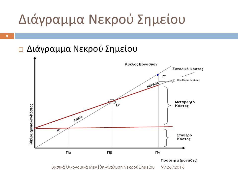 Διάγραμμα Νεκρού Σημείου 9/26/2016 Βασικά Οικονομικά Μεγέθη - Ανάλυση Νεκρού Σημείου 9  Διάγραμμα Νεκρού Σημείου Περιθώριο Κέρδους