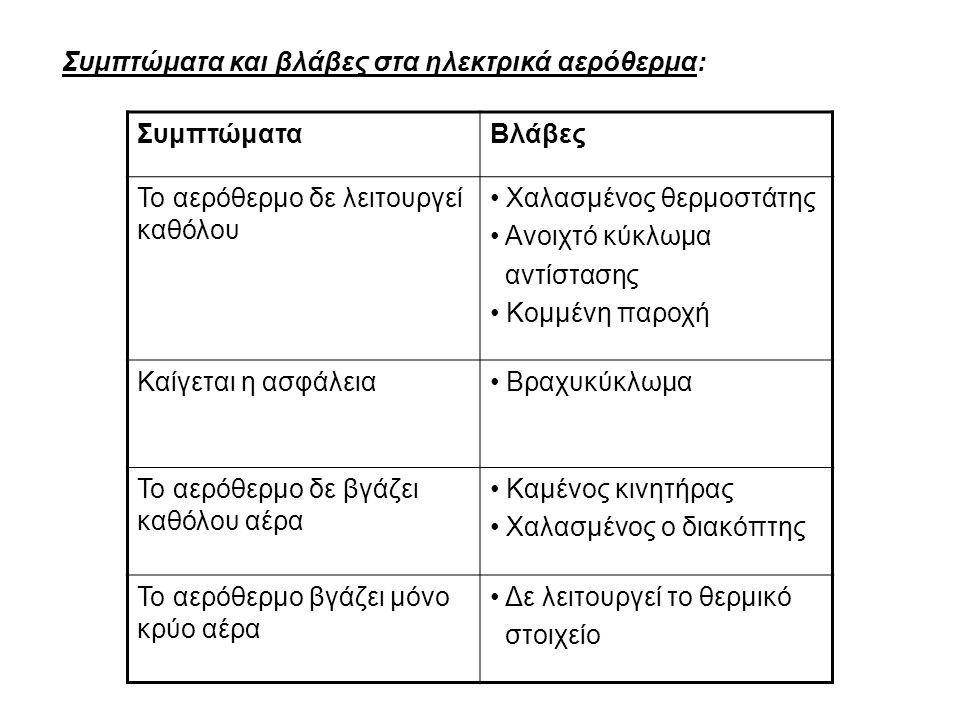 Συμπτώματα και βλάβες στα ηλεκτρικά αερόθερμα: ΣυμπτώματαΒλάβες Το αερόθερμο δε λειτουργεί καθόλου Χαλασμένος θερμοστάτης Ανοιχτό κύκλωμα αντίστασης Κ