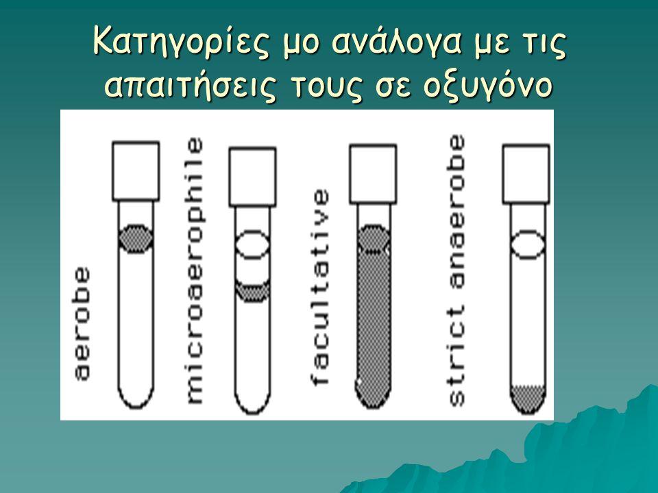 Τι είναι μικροβιακή καλλιέργεια;  Το σύνολο: δοχείο καλλιέργειας, θρεπτικό υπόστρωμα, εμβόλιο μ.ο., αποτελεί μία μικροβιακή καλλιέργεια ενός συγκεκριμένου μικροοργανισμού  Δοχείο καλλιέργειας: γυάλινη κωνική φιάλη, τρυβλίο Petri, δοκιμαστικός σωλήνας, σωλήνας universal με βιδωτό πώμα κ.α.