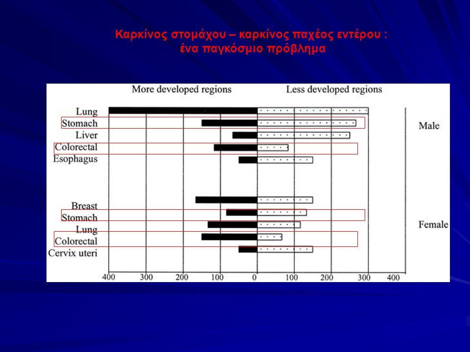 Κλινική Εικόνα Απόφραξη αυλού (κυρίως αριστερά) Κωλικοειδή κοιλιακά άλγη Εναλλαγές κενώσεων, δυσκοιλιότητα, ειλεός Ψηλαφητή μάζα ορθού Απώλεια αίματος Αναιμία σιδηροπενική Απώλεια αίματος μακροσκοπική Αιμοχεσία Διήθηση πέριξ ιστών ΠόνοςΠνευματουρίασυρίγγιαΔιάτρηση Μάζα ψηλαφητή Μεταστάσεις Καχεξία, ανορεξία, απώλεια βάρους ηπατομεγαλία Όταν συμβαίνει αιμορραγία από το ορθό σε άτομο μέσης ή μεγαλύτερης ηλικίας, θα πρέπει πάντα να αποκλείεται ο καρκίνος, ακόμη και αν υπάρχουν αιμορροίδες.