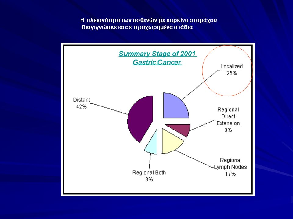 Πρώιμος γαστρικός καρκίνος Εντόπιση στον βλεννογόνο- υποβλεννογόνιο Λεμφαδενικές μεταστάσεις στο 3 και 20% αντίστοιχα Σπανιώτατες άπω μεταστάσεις Αργή εξέλιξη ;;; 5ετής επιβίωση >90% Ασυμπτωματικός 65% (Japan) vs.