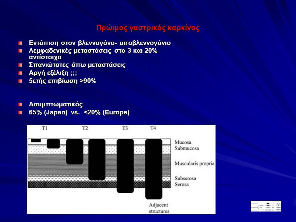 Πρώιμος γαστρικός καρκίνος Εντόπιση στον βλεννογόνο- υποβλεννογόνιο Λεμφαδενικές μεταστάσεις στο 3 και 20% αντίστοιχα Σπανιώτατες άπω μεταστάσεις Αργή