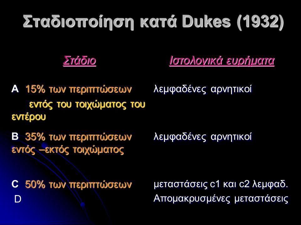Σταδιοποίηση κατά Dukes (1932) Στάδιο Ιστολογικά ευρήματα Α 15% των περιπτώσεων εντός του τοιχώματος του εντέρου εντός του τοιχώματος του εντέρου λεμφ