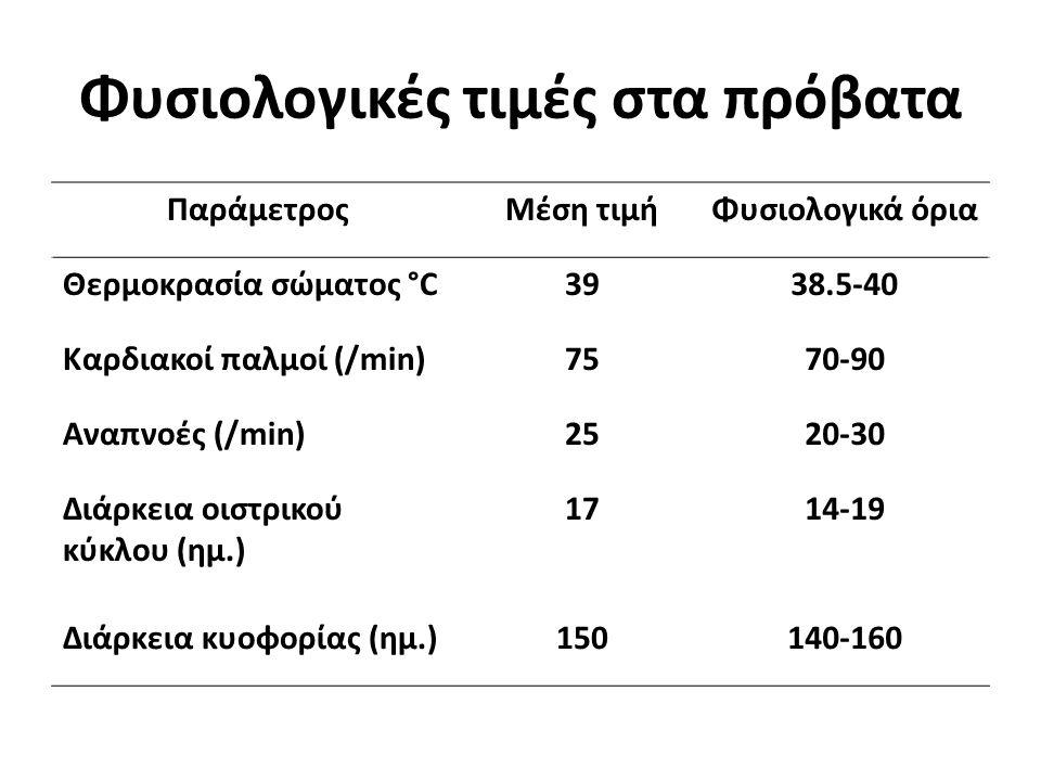 Φυσιολογικές τιμές στα πρόβατα ΠαράμετροςΜέση τιμήΦυσιολογικά όρια Θερμοκρασία σώματος °C3938.5-40 Καρδιακοί παλμοί (/min)7570-90 Αναπνοές (/min)2520-30 Διάρκεια οιστρικού κύκλου (ημ.) 1714-19 Διάρκεια κυοφορίας (ημ.)150140-160