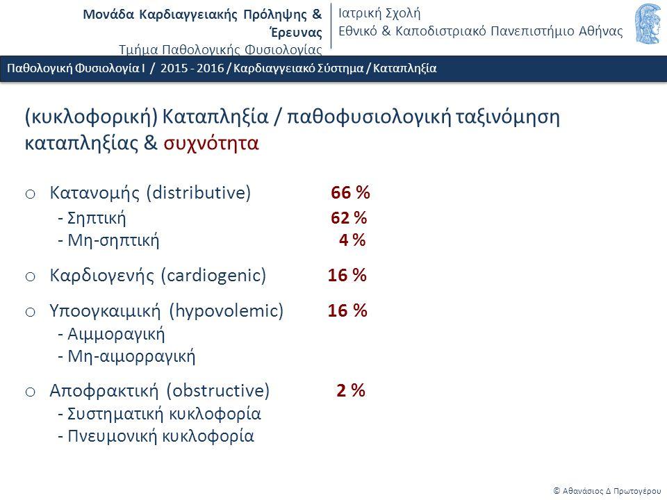 Μονάδα Καρδιαγγειακής Πρόληψης & Έρευνας Τμήμα Παθολογικής Φυσιολογίας Ιατρική Σχολή Εθνικό & Καποδιστριακό Πανεπιστήμιο Αθήνας © Αθανάσιος Δ Πρωτογέρου Παθολογική Φυσιολογία Ι / 2015 - 2016 / Καρδιαγγειακό Σύστημα / Καταπληξία (κυκλοφορική) Καταπληξία / παθοφυσιολογική ταξινόμηση καταπληξίας & συχνότητα o Kατανομής (distributive) 66 % - Σηπτική 62 % - Μη-σηπτική 4 % o Καρδιογενής (cardiogenic) 16 % o Υποογκαιμική (hypovolemic) 16 % - Αιμμοραγική - Μη-αιμορραγική o Αποφρακτική (obstructive) 2 % - Συστηματική κυκλοφορία - Πνευμονική κυκλοφορία