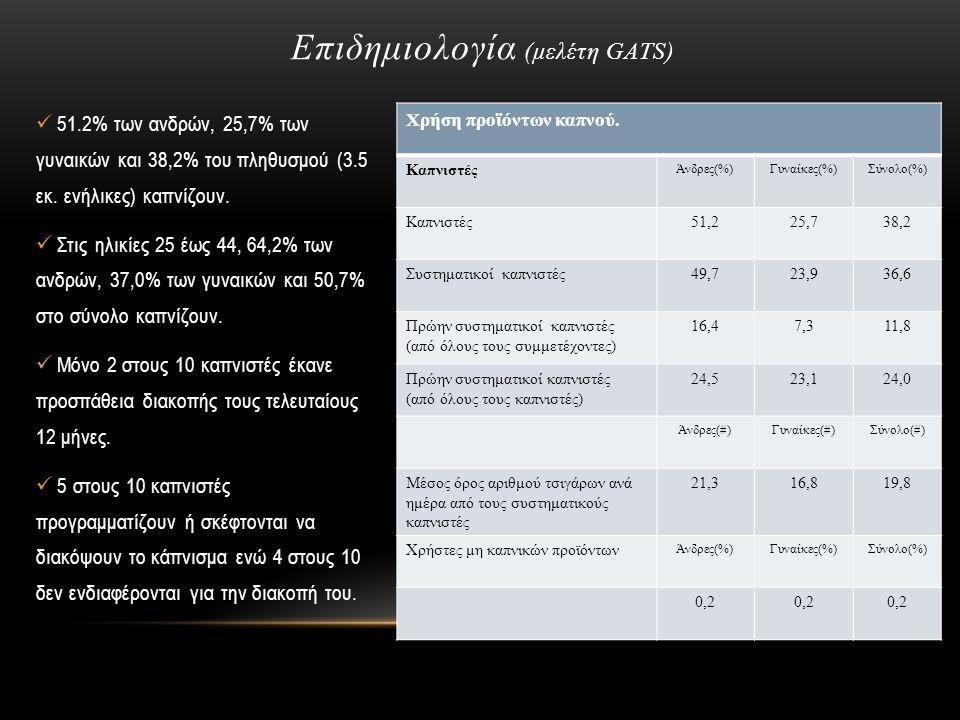 Χρήση προϊόντων καπνού. Καπνιστές Άνδρες(%)Γυναίκες(%)Σύνολο(%) Καπνιστές51,225,738,2 Συστηματικοί καπνιστές49,723,936,6 Πρώην συστηματικοί καπνιστές