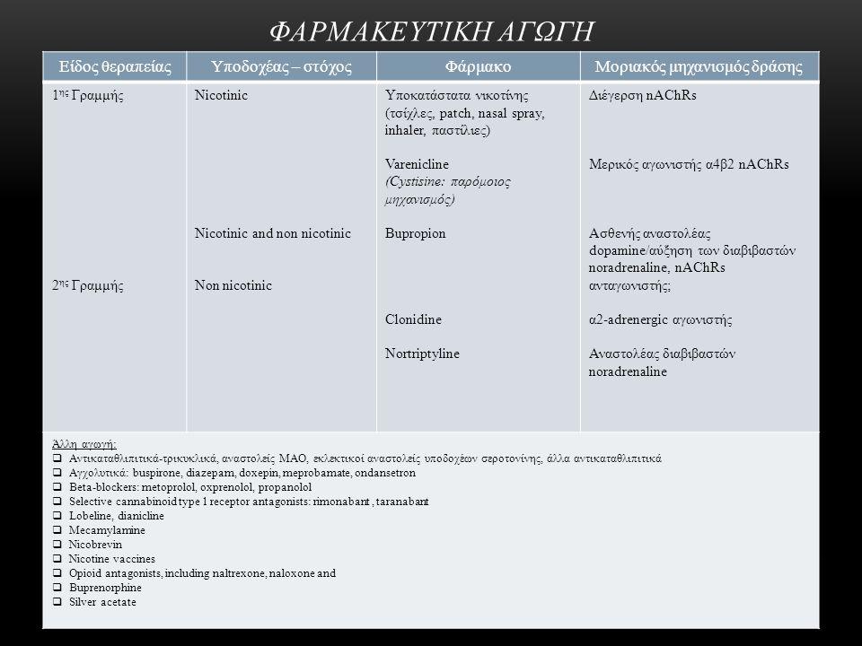ΦΑΡΜΑΚΕΥΤΙΚΗ ΑΓΩΓΗ Είδος θεραπείαςΥποδοχέας – στόχοςΦάρμακοΜοριακός μηχανισμός δράσης 1 ης Γραμμής 2 ης Γραμμής Nicotinic Nicotinic and non nicotinic Non nicotinic Υποκατάστατα νικοτίνης (τσίχλες, patch, nasal spray, inhaler, παστίλιες) Varenicline (Cystisine: παρόμοιος μηχανισμός) Bupropion Clonidine Nortriptyline Διέγερση nAChRs Μερικός αγωνιστής α4β2 nAChRs Ασθενής αναστολέας dopamine/αύξηση των διαβιβαστών noradrenaline, nAChRs ανταγωνιστής; α2-adrenergic αγωνιστής Αναστολέας διαβιβαστών noradrenaline Άλλη αγωγή:  Αντικαταθλιπιτικά-τρικυκλικά, αναστολείς ΜΑΟ, εκλεκτικοί αναστολείς υποδοχέων σεροτονίνης, άλλα αντικαταθλιπιτικά  Αγχολυτικά: buspirone, diazepam, doxepin, meprobamate, ondansetron  Beta-blockers: metoprolol, oxprenolol, propanolol  Selective cannabinoid type 1 receptor antagonists: rimonabant, taranabant  Lobeline, dianicline  Mecamylamine  Nicobrevin  Nicotine vaccines  Opioid antagonists, including naltrexone, naloxone and  Buprenorphine  Silver acetate
