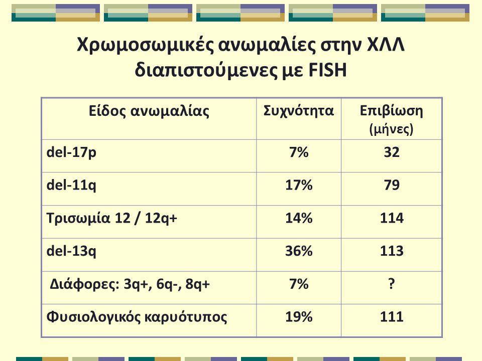 Χρωμοσωμικές ανωμαλίες στην ΧΛΛ διαπιστούμενες με FISH Είδος ανωμαλίας ΣυχνότηταΕπιβίωση (μήνες) del-17p7%32 del-11q17%79 Τρισωμία 12 / 12q+14%114 del-13q36%113 Διάφορες: 3q+, 6q-, 8q+7%7%.
