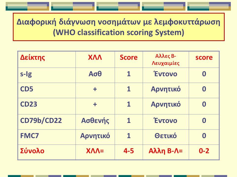 Διαφορική διάγνωση νοσημάτων με λεμφοκυττάρωση (WHO classification scoring System) ΔείκτηςΧΛΛScore Αλλες Β- Λευχαιμίες score s-IgΑσθ1Έντονο0 CD5+1Αρνητικό0 CD23+1Αρνητικό0 CD79b/CD22Ασθενής1Έντονο0 FMC7Αρνητικό1Θετικό0 ΣύνολοΧΛΛ=4-5Αλλη Β-Λ=0-2