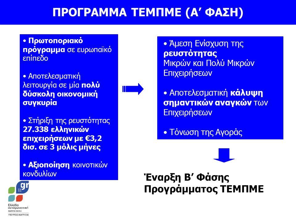 ΠΡΟΓΡΑΜΜΑ ΤΕΜΠΜΕ (Α' ΦΑΣΗ) Άμεση Ενίσχυση της ρευστότητας Μικρών και Πολύ Μικρών Επιχειρήσεων Αποτελεσματική κάλυψη σημαντικών αναγκών των Επιχειρήσεων Τόνωση της Αγοράς Έναρξη Β' Φάσης Προγράμματος ΤΕΜΠΜΕ Πρωτοποριακό πρόγραμμα σε ευρωπαϊκό επίπεδο Αποτελεσματική λειτουργία σε μία πολύ δύσκολη οικονομική συγκυρία Στήριξη της ρευστότητας 27.338 ελληνικών επιχειρήσεων με €3,2 δισ.