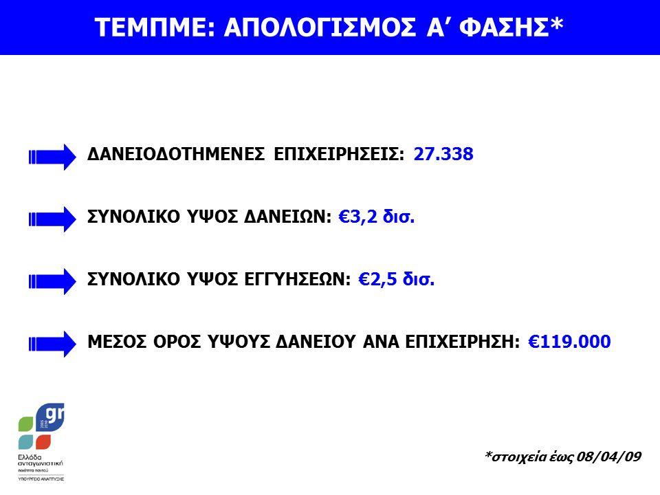 ΔΑΝΕΙΟΔΟΤΗΜΕΝΕΣ ΕΠΙΧΕΙΡΗΣΕΙΣ: 27.338 ΣΥΝΟΛΙΚΟ ΥΨΟΣ ΔΑΝΕΙΩΝ: €3,2 δισ.