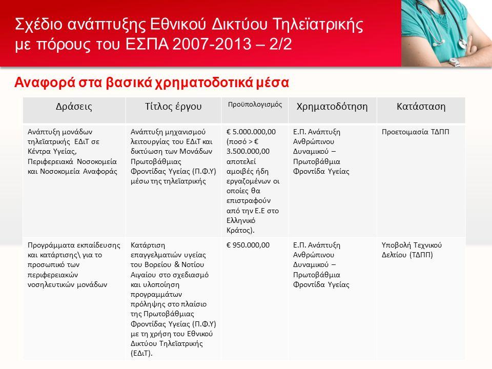 ΔράσειςΤίτλος έργου Προϋπολογισμός ΧρηματοδότησηΚατάσταση Ανάπτυξη μονάδων τηλεϊατρικής ΕΔιΤ σε Κέντρα Υγείας, Περιφερειακά Νοσοκομεία και Νοσοκομεία Αναφοράς Ανάπτυξη μηχανισμού λειτουργίας του ΕΔιΤ και δικτύωση των Μονάδων Πρωτοβάθμιας Φροντίδας Υγείας (Π.Φ.Υ) μέσω της τηλεϊατρικής € 5.000.000,00 (ποσό > € 3.500.000,00 αποτελεί αμοιβές ήδη εργαζομένων οι οποίες θα επιστραφούν από την Ε.Ε στο Ελληνικό Κράτος).