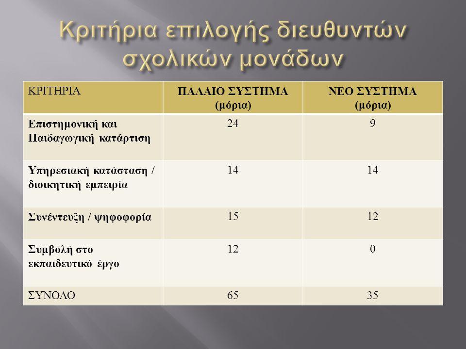 ΚΡΙΤΗΡΙΑ ΠΑΛΑΙΟ ΣΥΣΤΗΜΑ ( μόρια ) ΝΕΟ ΣΥΣΤΗΜΑ ( μόρια ) Επιστημονική και Παιδαγωγική κατάρτιση 249 Υπηρεσιακή κατάσταση / διοικητική εμπειρία 14 Συνέντευξη / ψηφοφορία 1512 Συμβολή στο εκπαιδευτικό έργο 120 ΣΥΝΟΛΟ 6535