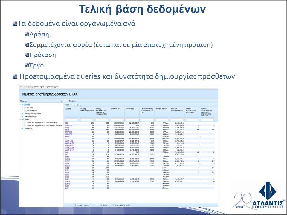 Τελική βάση δεδομένων Τα δεδομένα είναι οργανωμένα ανά Δράση, Συμμετέχοντα φορέα (έστω και σε μία αποτυχημένη πρόταση) Πρόταση Έργο Προετοιμασμένα queries και δυνατότητα δημιουργίας πρόσθετων