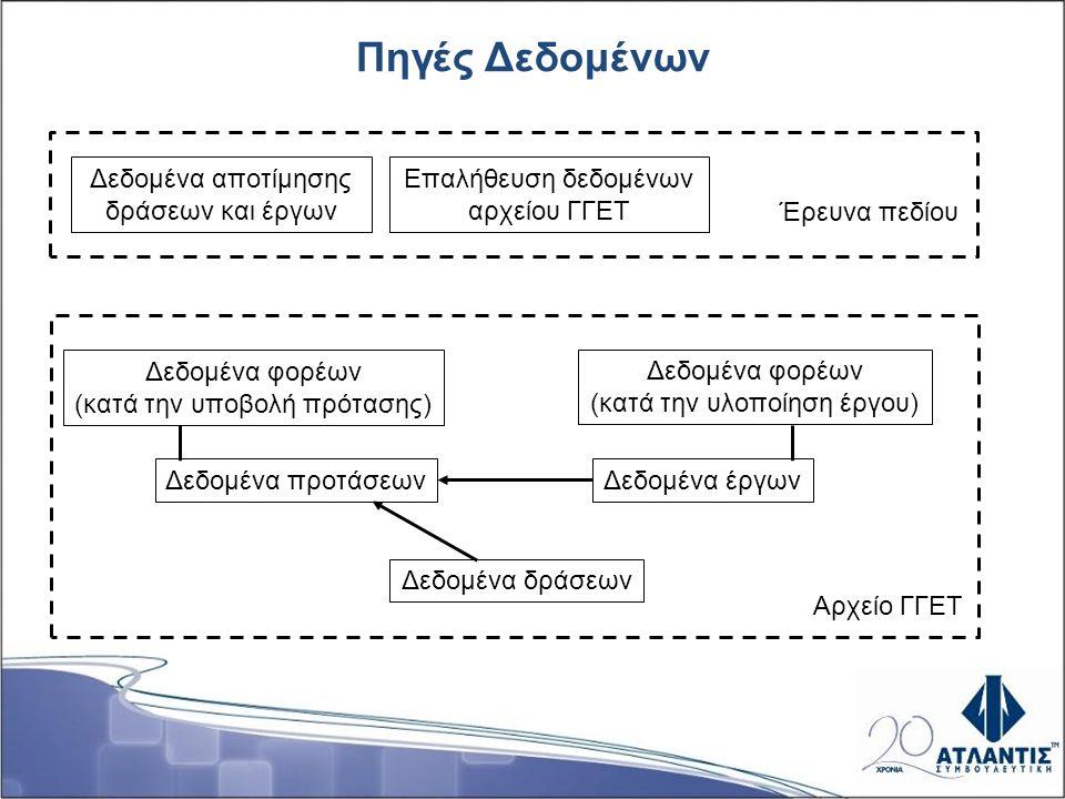 Πηγές Δεδομένων Δεδομένα φορέων (κατά την υλοποίηση έργου) Δεδομένα φορέων (κατά την υποβολή πρότασης) Δεδομένα προτάσεωνΔεδομένα έργων Δεδομένα δράσε