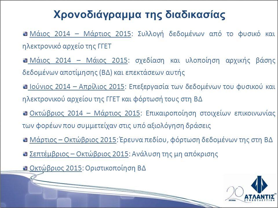 Μάιος 2014 – Μάρτιος 2015: Συλλογή δεδομένων από το φυσικό και ηλεκτρονικό αρχείο της ΓΓΕΤ Μάιος 2014 – Μάιος 2015: σχεδίαση και υλοποίηση αρχικής βάσης δεδομένων αποτίμησης (ΒΔ) και επεκτάσεων αυτής Ιούνιος 2014 – Απρίλιος 2015: Επεξεργασία των δεδομένων του φυσικού και ηλεκτρονικού αρχείου της ΓΓΕΤ και φόρτωσή τους στη ΒΔ Οκτώβριος 2014 – Μάρτιος 2015: Επικαιροποίηση στοιχείων επικοινωνίας των φορέων που συμμετείχαν στις υπό αξιολόγηση δράσεις Μάρτιος – Οκτώβριος 2015: Έρευνα πεδίου, φόρτωση δεδομένων της στη ΒΔ Σεπτέμβριος – Οκτώβριος 2015: Ανάλυση της μη απόκρισης Οκτώβριος 2015: Οριστικοποίηση ΒΔ Χρονοδιάγραμμα της διαδικασίας