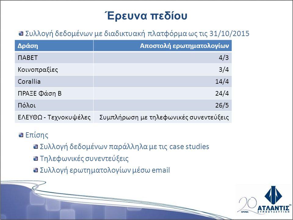 Ποσοστό απόκρισης ΔράσηΠλήθος απαντήσεων Συνολικός αριθμός ερωτηματολογίων Ποσοστό απόκρισης (%) ΠΑΒΕΤ - εγκεκριμένα 5939814,8 ΠΑΒΕΤ – απορριφθείσες 154923,0 Κοινοπραξίες – εγκεκ.