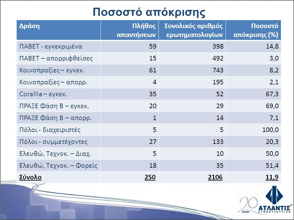 Ποσοστό απόκρισης ΔράσηΠλήθος απαντήσεων Συνολικός αριθμός ερωτηματολογίων Ποσοστό απόκρισης (%) ΠΑΒΕΤ - εγκεκριμένα 5939814,8 ΠΑΒΕΤ – απορριφθείσες 1