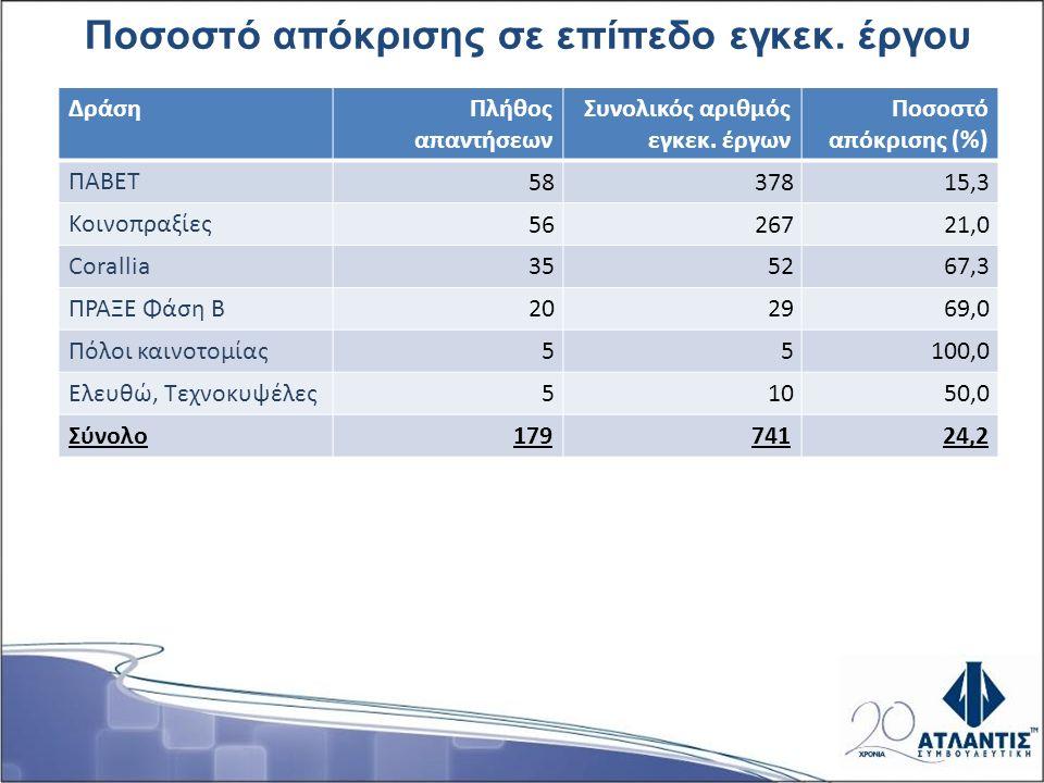 Ποσοστό απόκρισης σε επίπεδο εγκεκ. έργου ΔράσηΠλήθος απαντήσεων Συνολικός αριθμός εγκεκ. έργων Ποσοστό απόκρισης (%) ΠΑΒΕΤ 5837815,3 Κοινοπραξίες 562