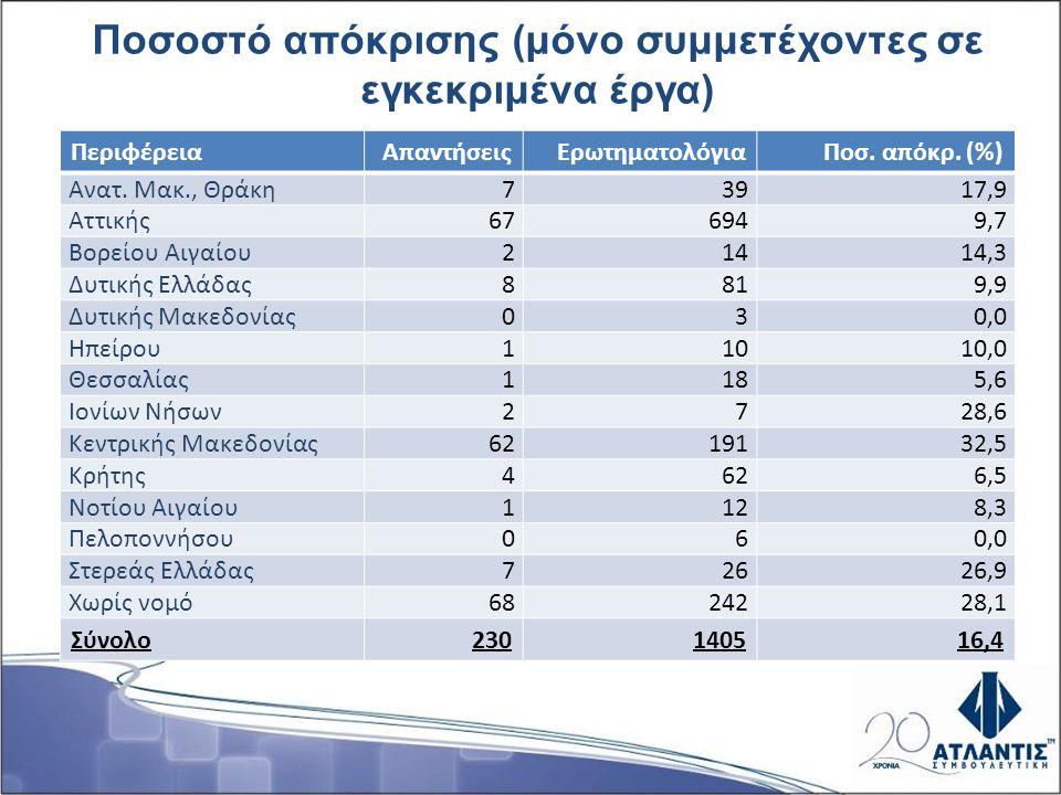 Ποσοστό απόκρισης (μόνο συμμετέχοντες σε εγκεκριμένα έργα) ΠεριφέρειαΑπαντήσειςΕρωτηματολόγιαΠοσ. απόκρ. (%) Ανατ. Μακ., Θράκη73917,9 Αττικής676949,7