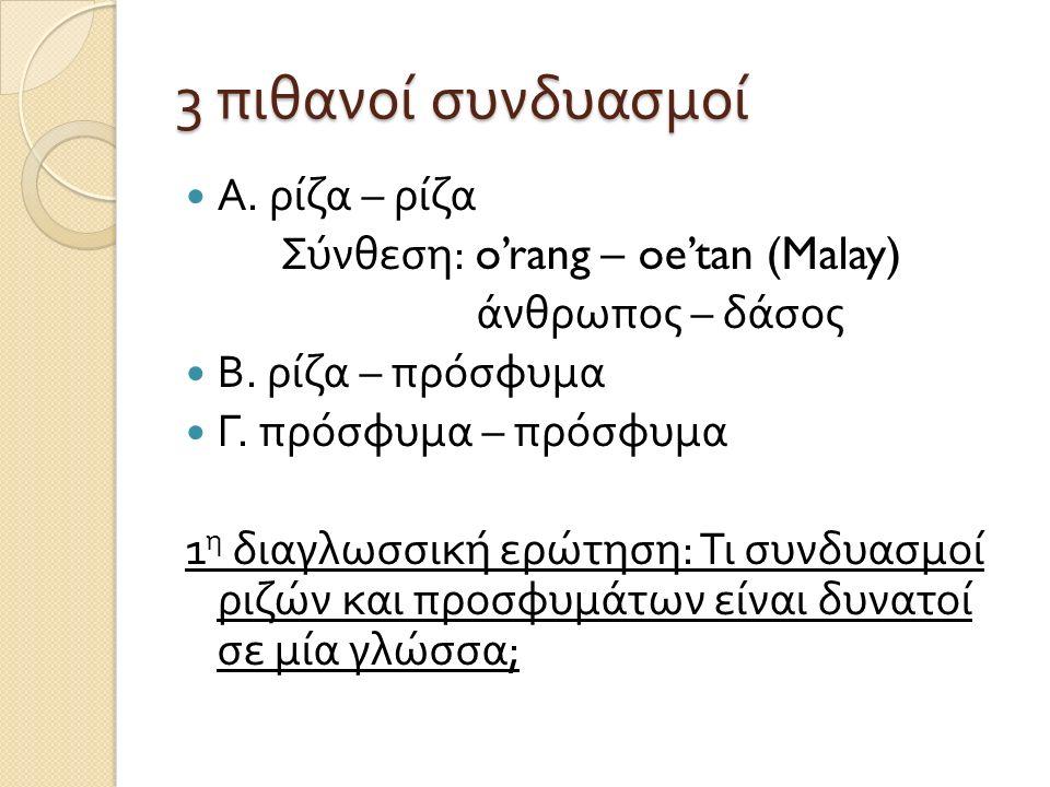 3 πιθανοί συνδυασμοί Α. ρίζα – ρίζα Σύνθεση : o'rang – oe'tan (Malay) άνθρωπος – δάσος Β. ρίζα – πρόσφυμα Γ. πρόσφυμα – πρόσφυμα 1 η διαγλωσσική ερώτη