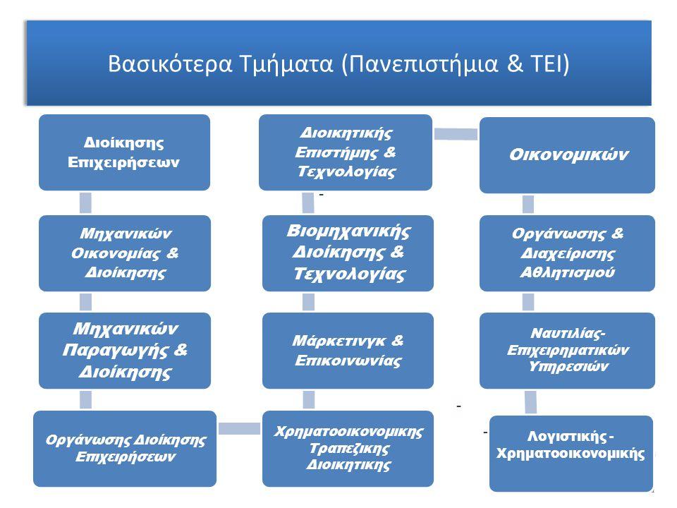 Βασικότερα Τμήματα (Πανεπιστήμια & ΤΕΙ) - - - - - - - - - - Διοίκησης Επιχειρήσεων Μηχανικών Οικονομίας & Διοίκησης Μηχανικών Παραγωγής & Διοίκησης Οργάνωσης Διοίκησης Επιχειρήσεων Χρηματοοικονομικης Τραπεζικης Διοικητικης Μάρκετινγκ & Επικοινωνίας Βιομηχανικής Διοίκησης & Τεχνολογίας Διοικητικής Επιστήμης & Τεχνολογίας Οικονομικών Οργάνωσης & Διαχείρισης Αθλητισμού Ναυτιλίας- Επιχειρηματικών Υπηρεσιών Λογιστικής - Χρηματοοικονομικής