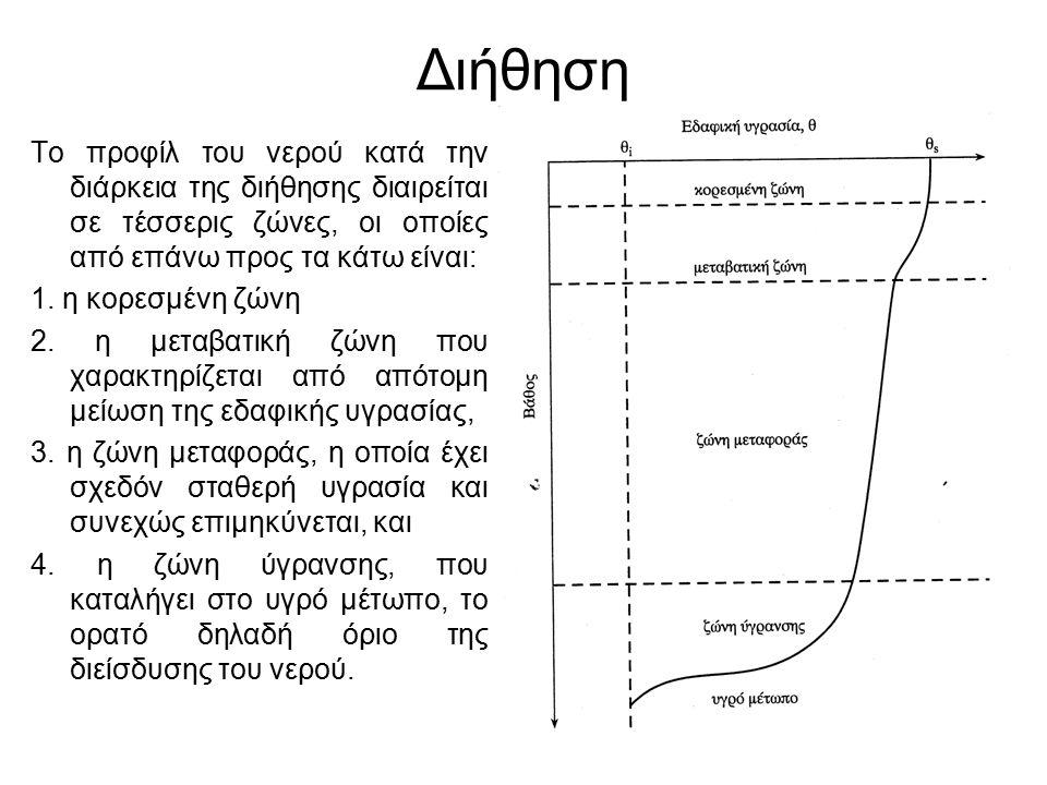 13 Διήθηση Το προφίλ του νερού κατά την διάρκεια της διήθησης διαιρείται σε τέσσερις ζώνες, οι οποίες από επάνω προς τα κάτω είναι: 1.
