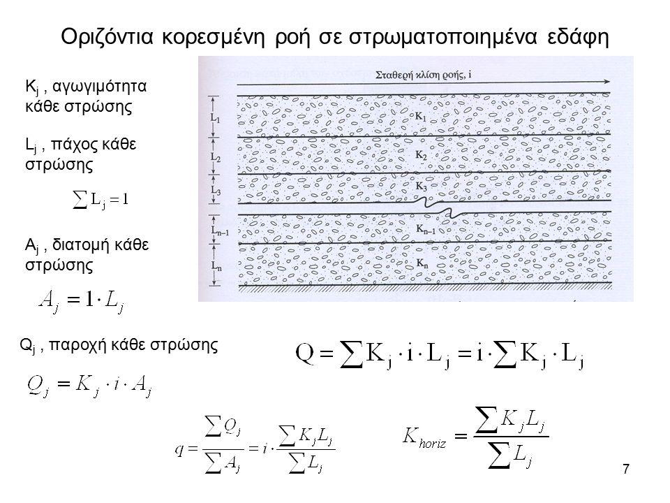 7 Οριζόντια κορεσμένη ροή σε στρωματοποιημένα εδάφη K j, αγωγιμότητα κάθε στρώσης L j, πάχος κάθε στρώσης A j, διατομή κάθε στρώσης Q j, παροχή κάθε στρώσης