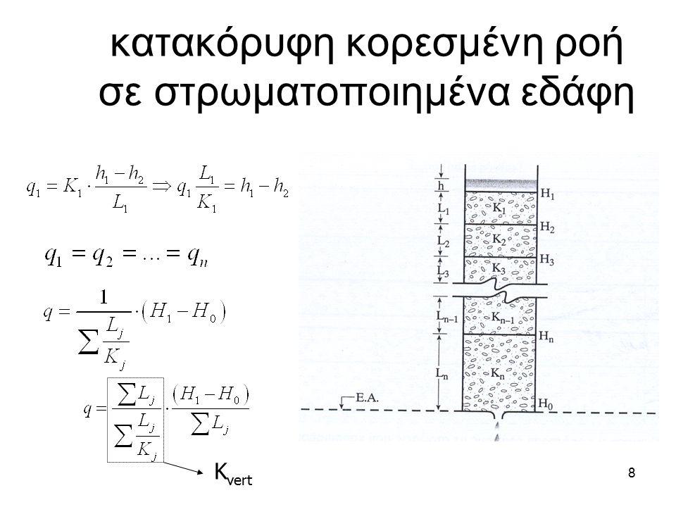 8 κατακόρυφη κορεσμένη ροή σε στρωματοποιημένα εδάφη K vert