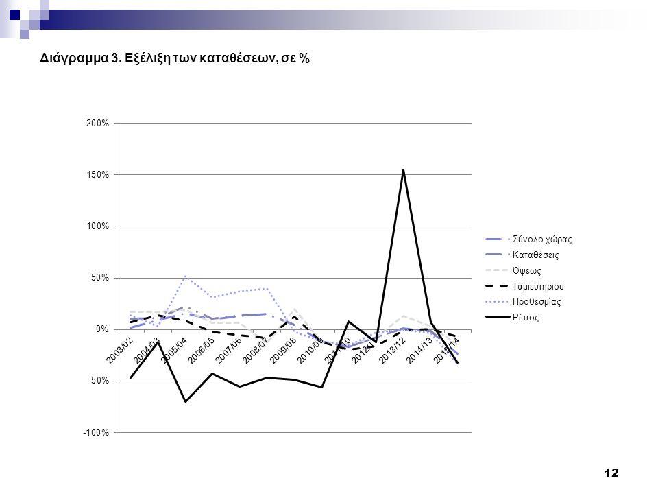 Διάγραμμα 3. Εξέλιξη των καταθέσεων, σε % 12
