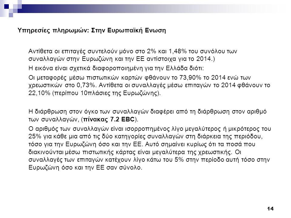 Υπηρεσίες πληρωμών: Στην Ευρωπαϊκή Ενωση Αντίθετα οι επιταγές συντελούν μόνο στο 2% και 1,48% του συνόλου των συναλλαγών στην Ευρωζώνη και την ΕΕ αντίστοιχα για το 2014.) Η εικόνα είναι σχετικά διαφοροποιημένη για την Ελλάδα διότι: Οι μεταφορές μέσω πιστωτικών καρτών φθάνουν το 73,90% το 2014 ενώ των χρεωστικών στο 0,73%.