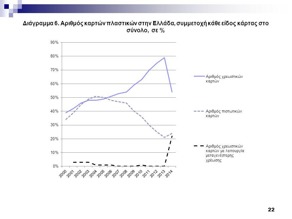 Διάγραμμα 6. Αριθμός καρτών πλαστικών στην Ελλάδα, συμμετοχή κάθε είδος κάρτας στο σύνολο, σε % 22