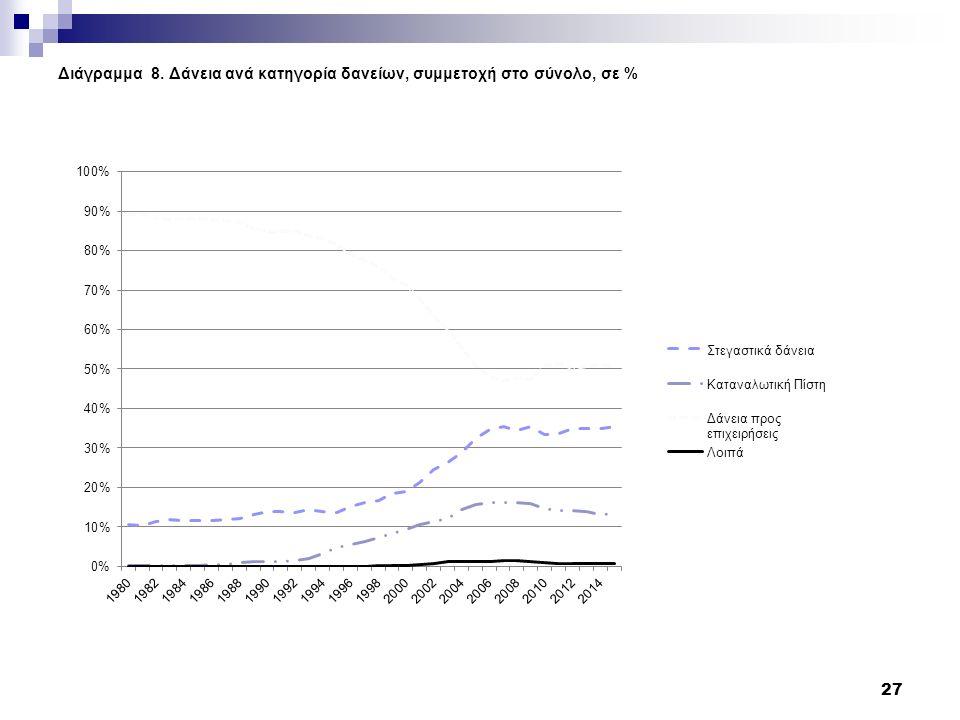 Διάγραμμα 8. Δάνεια ανά κατηγορία δανείων, συμμετοχή στο σύνολο, σε % 27